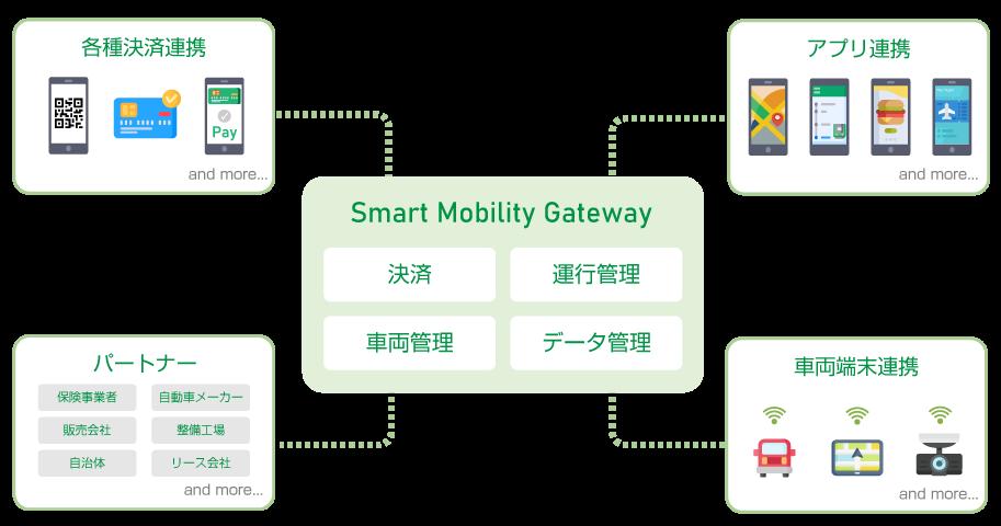 Smart Mobility Gatewayのエコシステム