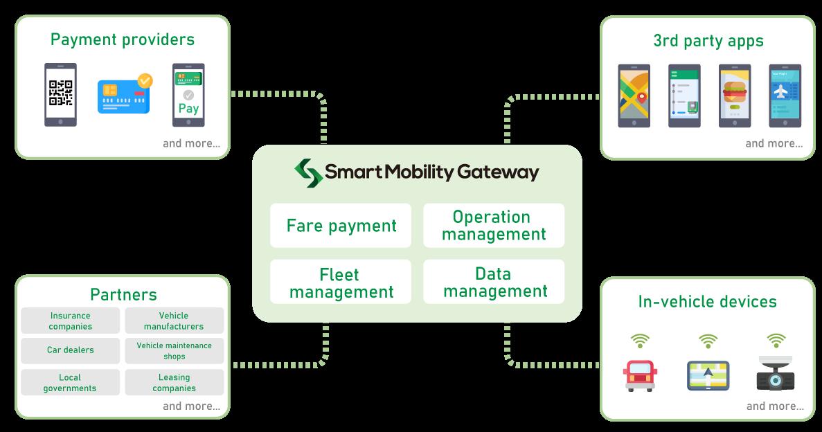 Smart Mobility Gateway Ecosystem