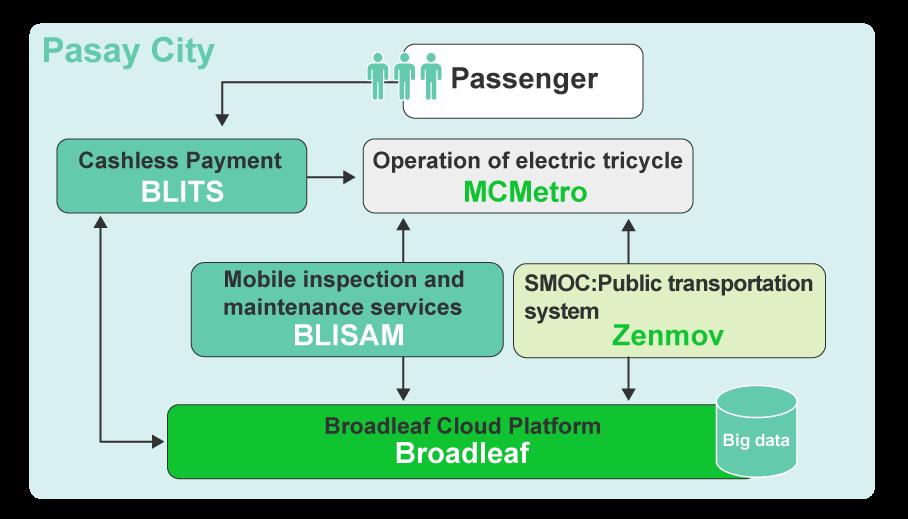 Smart Mobility Gateway フィリピンでの実証実験について