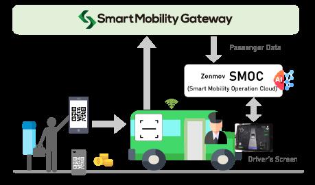 Zenmov社 SMOC (Smart Mobility Operation Cloud)との連携