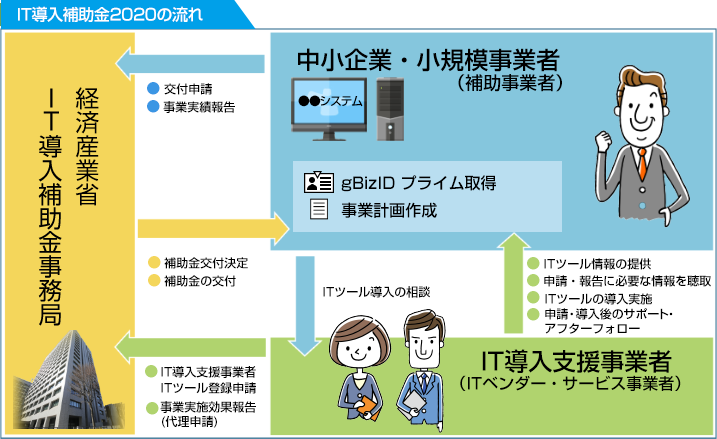 It 導入 補助 金 申請 マイ ページ